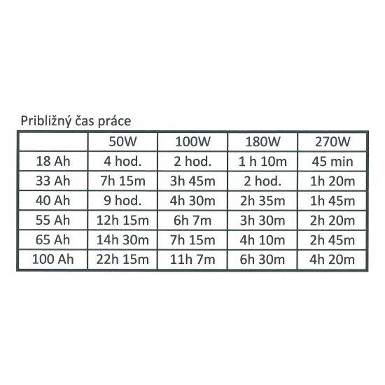 Záložný zdroj ku kotlu Volt sinus PRO 700/1000W 12V - KAMAX